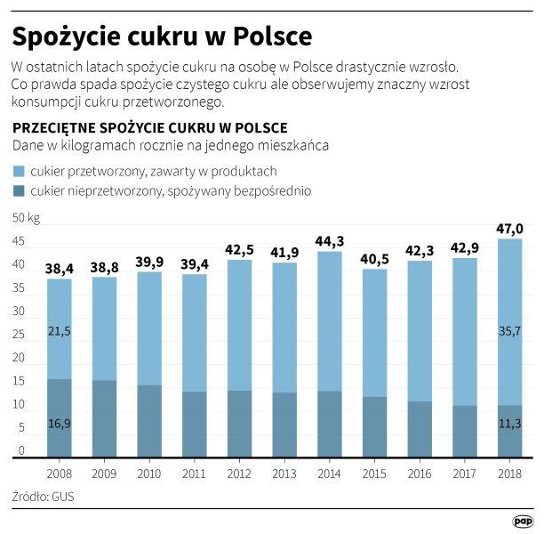 Spożycie cukru w Polsce (PAP/Maciej Zieliński, Adam Ziemienowicz)