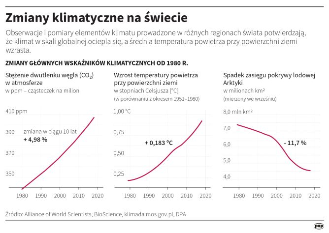 Zmiany klimatyczne na świecie (Małgorzata Latos/PAP)
